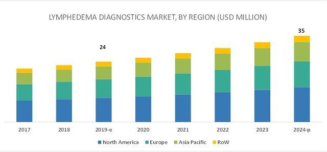 Lymphedema Diagnostics Market