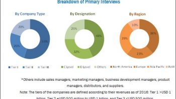 Medical Ceramics Market worth USD 18.45 Billion by 2022