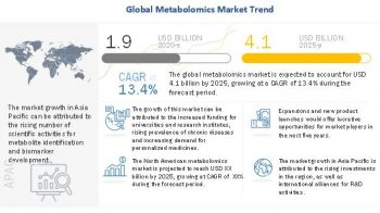 Metabolomics Market Seeks Major Boost with Government Support and Funding