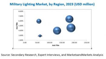 Military Lighting Market Growth Analysis and Forecast to 2023