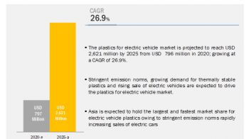 What are the current and future trends in the plastics for electric vehicle market?