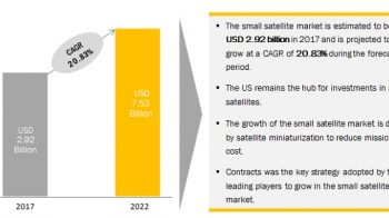 Small Satellite Market Analysis | Industry Outlook and Forecast to 2022