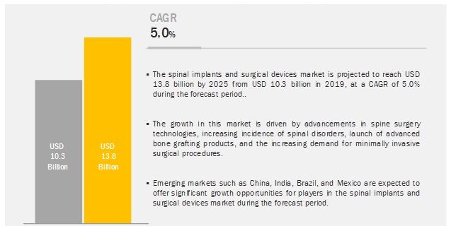 Spinal Implants and Surgery Devices Market