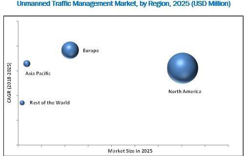 Unmanned Traffic Management Market