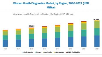 Global Women's Health Diagnostics Market | High Prevalence of Infectious Diseases in Women