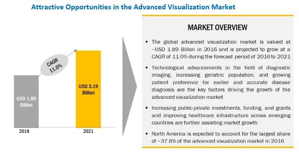 Advanced Visualization Market