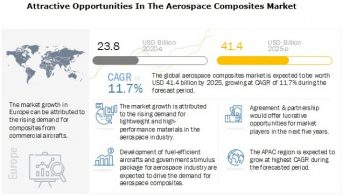 Aerospace Composites Market worth $41.4 billion by 2025