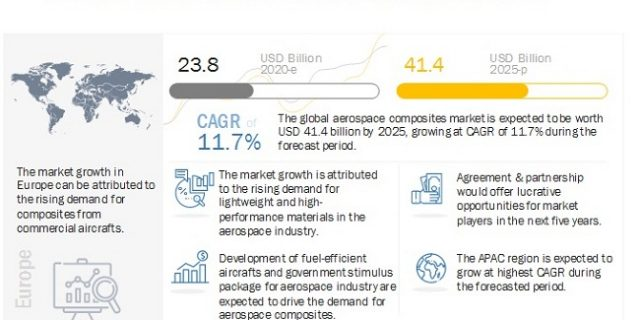 Aerospace Composites Market, Aerospace Composites Industry, COVID 19 impact on Aerospace Composites Market