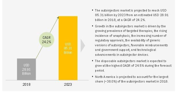 Autoinjectors Market