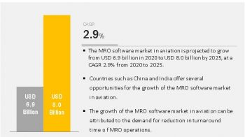 MRO Software Market in Aviation Industry Outlook and Forecast to 2025