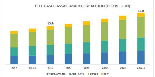 Cell-based Assays Market