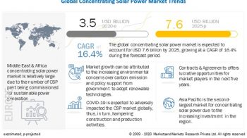 Concentrating Solar Power Market Outlook 2020 – Huge Growth, Trends, Revenue And In-Depth Analysis 2025