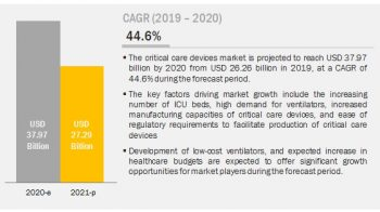 COVID-19 Impact on Critical Care Device Market – Growth and key Industry Players Analysis and Forecast