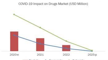 COVID-19 Impact on Vaccines & Drugs Market – Growth and key Players Analysis and Forecast