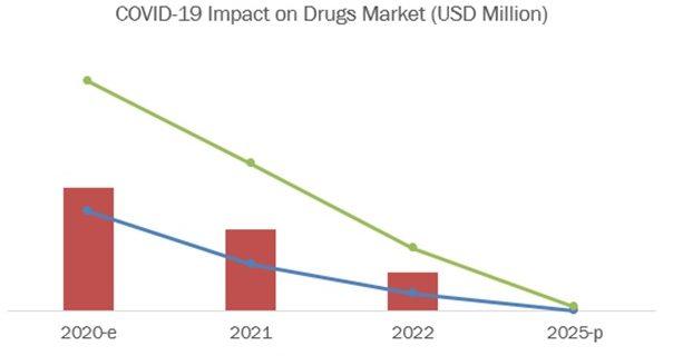 COVID-19 Impact on Vaccines & Drugs MarketCOVID-19 Impact on Vaccines & Drugs Market