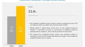 Healthcare Analytical Testing Services Market to Reach $8.4 billion by 2025