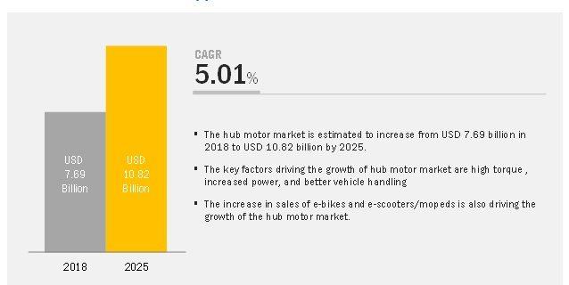 Hub Motor Market