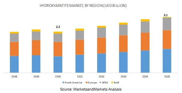 Hydroxyapatite Market, Hydroxyapatite (HAp), HAp Market
