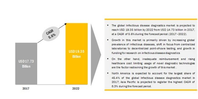 Infectious Disease Diagnostics Market