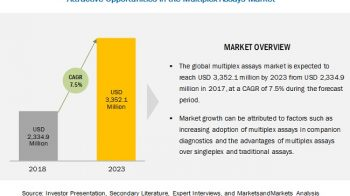 Multiplex Assays Market is Estimated to Reach $3.35 Billion in 2023
