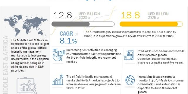 Oilfield Integrity Management Market