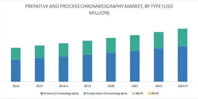 Preparative Chromatography Market