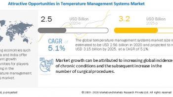 Temperature Management Market to Reach $3.2 billion by 2025   Know The Recent Developments