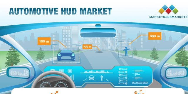 Automotive HUD Market