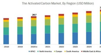 Activated Carbon Filters Market worth $330 million, at a CAGR of 4.4%