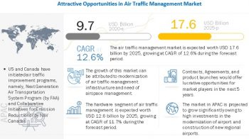 Air Traffic Management Market projected to reach $17.6 Billion by 2025