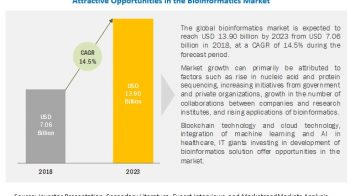 Bioinformatics Market worth $13,901.5 billion by 2023 | at a CAGR of 14.5%