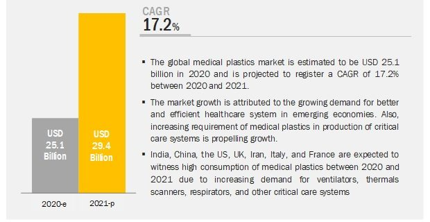 covid-19-impact-on-medical-plastics-market