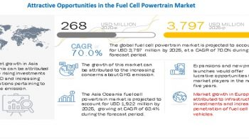 COVID-19 impact on fuel cell powertrain market