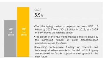Covid19 Impact on HLA Typing Market
