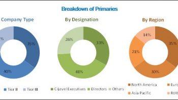 Immunofluorescence Assay Market | Increasing R&D Spending