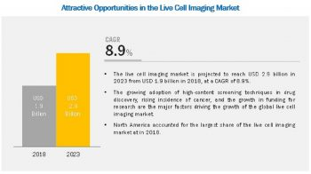 Live Cell Imaging Market worth USD 2.9 billion by 2023, at a CAGR of 8.9%