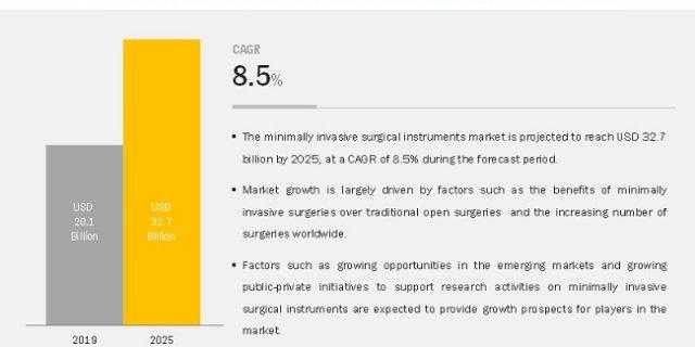 Minimally Invasive Surgical Instruments Market