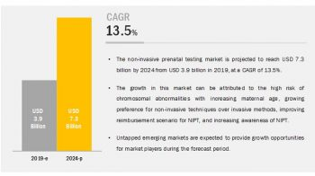 Non Invasive Prenatal Testing (NIPT) Market worth USD 7.3 billion by 2024 | CAGR of 13.5%