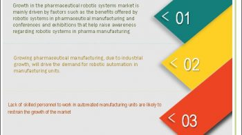 Pharmaceutical Robots Market : Growing Demand In Robotic System