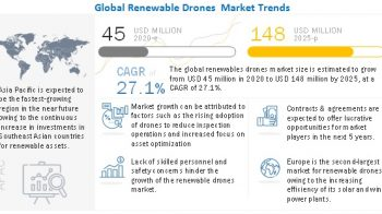 Renewable Drones Market is Thriving Worldwide with Huge Growth Opportunity 2020-2025