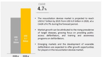 Global Resuscitation Devices Market: Rising Prevalence of Target Diseases and High Demand for Emergency Care
