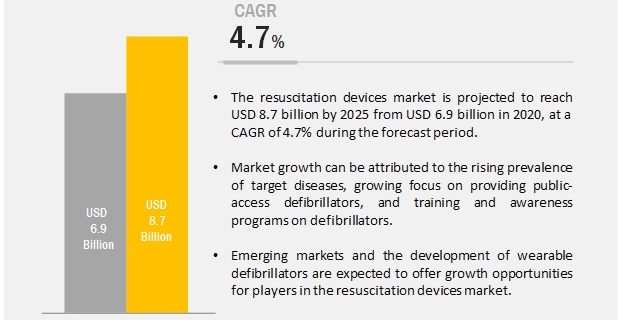 Resuscitation Devices Market
