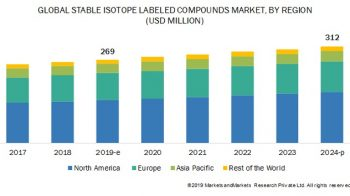 Stable Isotope Labeled Compounds Market Size, Share, Trends – 2024 Industry Report