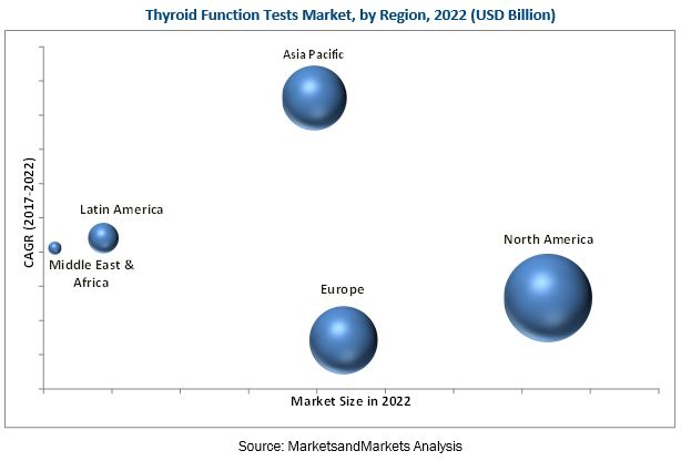 Thyroid Function Test Market