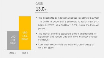 Attractive Opportunities in the Ultra-Thin Glass Market