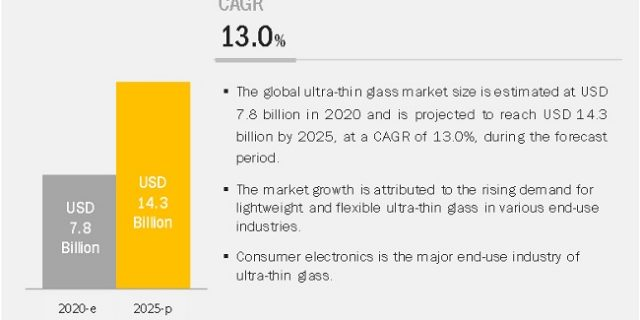 Ultra-Thin Glass Market, UltraThin Glass Market, UltraThin Glass