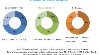 Veterinary Software Market | Meeting Region-Wise Requirements for Software Functions