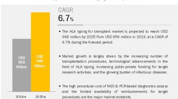 HLA Typing for Transplant Market : High costs of molecular tests used for HLA typing procedures