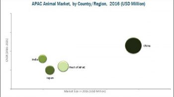 Asia-Pacific Animal Health Market: Lucrative Growth Opportunities in India and China