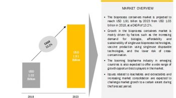 Bioprocess Containers Market: Booming Biopharma Industry in Emerging Countries